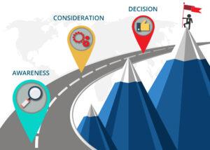 Content Marketing | MPI - Trusted Sales + Marketing Partner